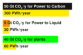 390 PWh/year electricity for CO2 from the atmosphere